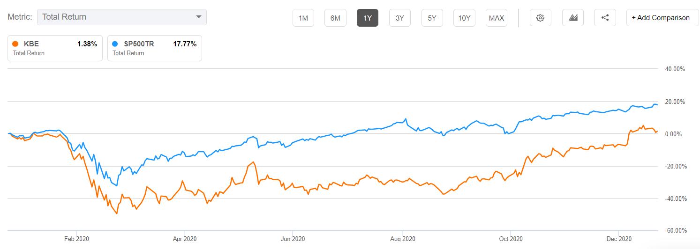 KBE vs. S&P 500