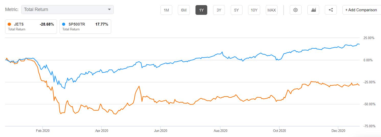 JETS ETF vs. S&P 500
