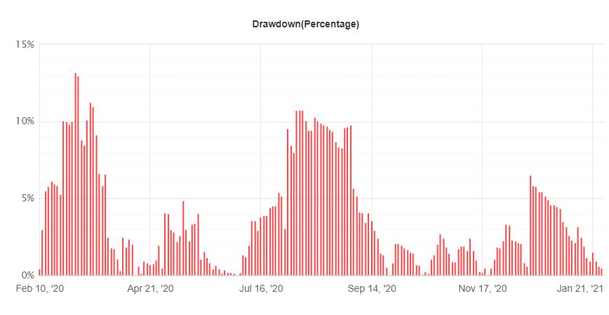FX Hunter Wealth drawdown