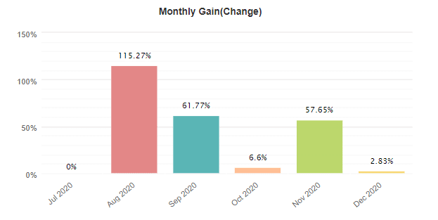 FXTrack Pro monthly gain