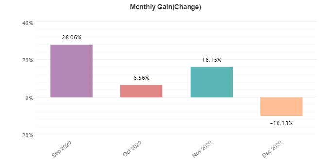 Gen X monthly gain