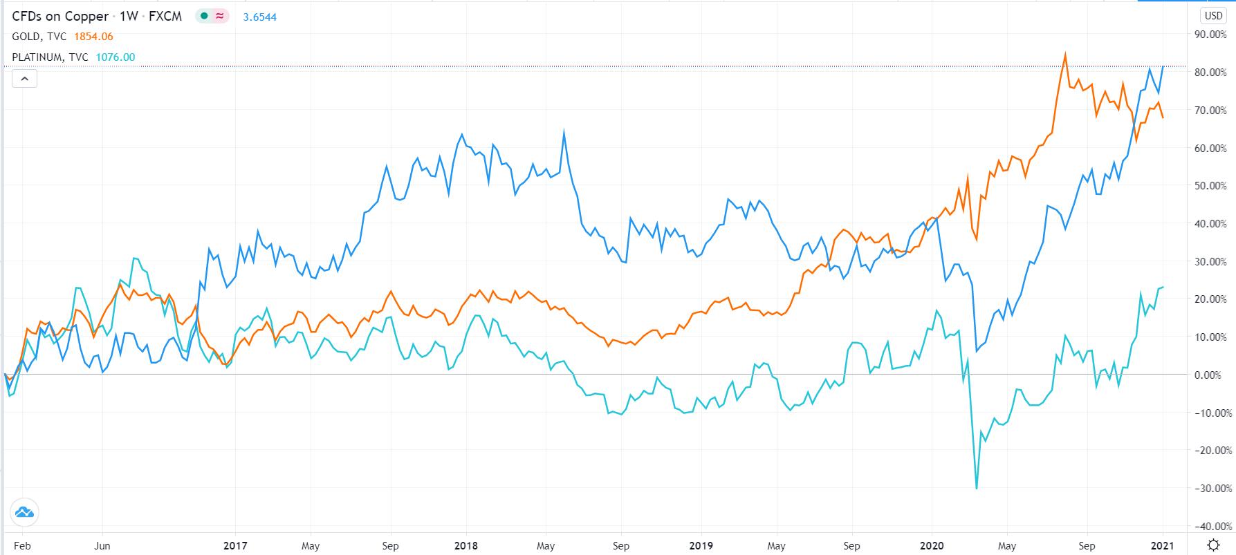 Copper vs. Gold and Platinum
