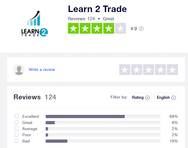 Learn2Trade People feedback