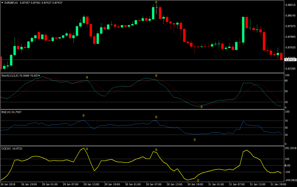Learn2Trade - There are Stoch, RSI, CCI indicators on the chart