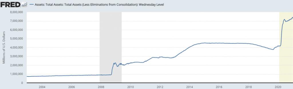 US Fed balance sheet (since 2002)