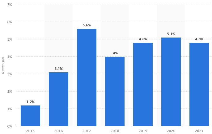 Projected growth in the global container market