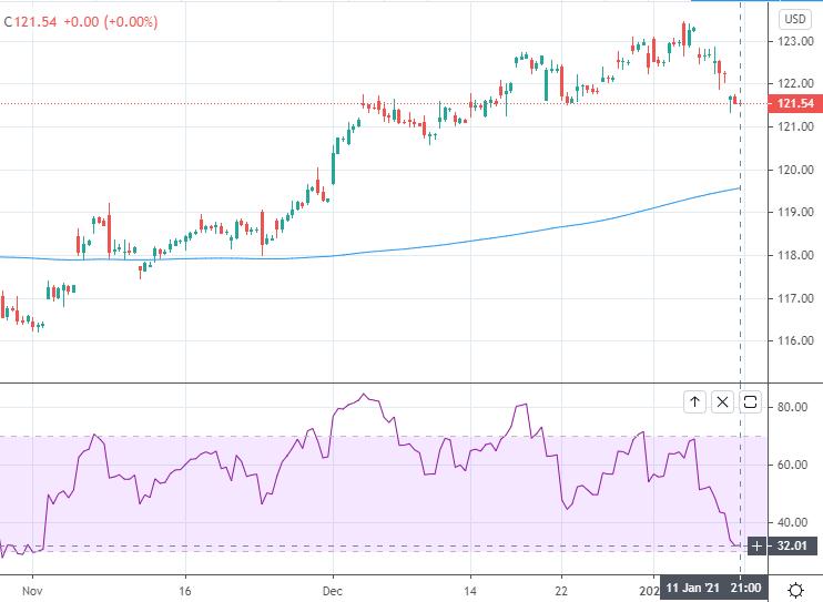 ISE SPOT EUR/USD Index (4-hour chart).
