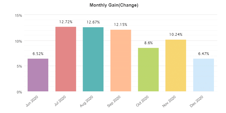 Swing VIP monthly gain