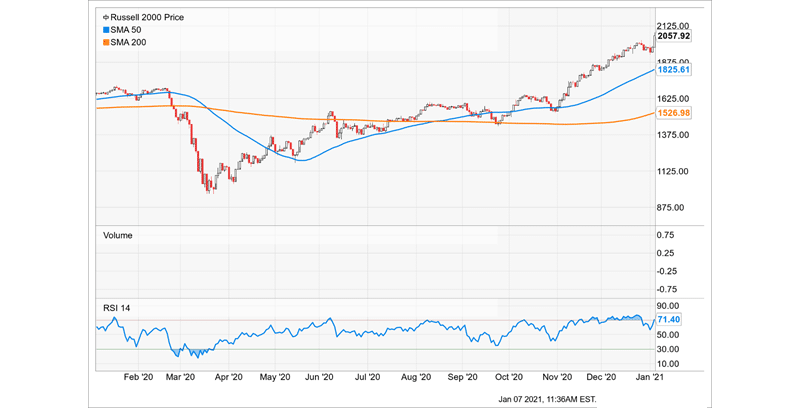 Technical analysis Russell 2000 price
