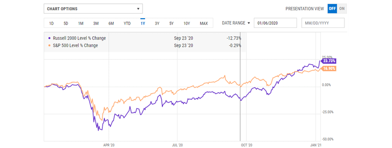 Russell 2000 index is 23.73% against the S&P (SPX) 500 index at 16.90%