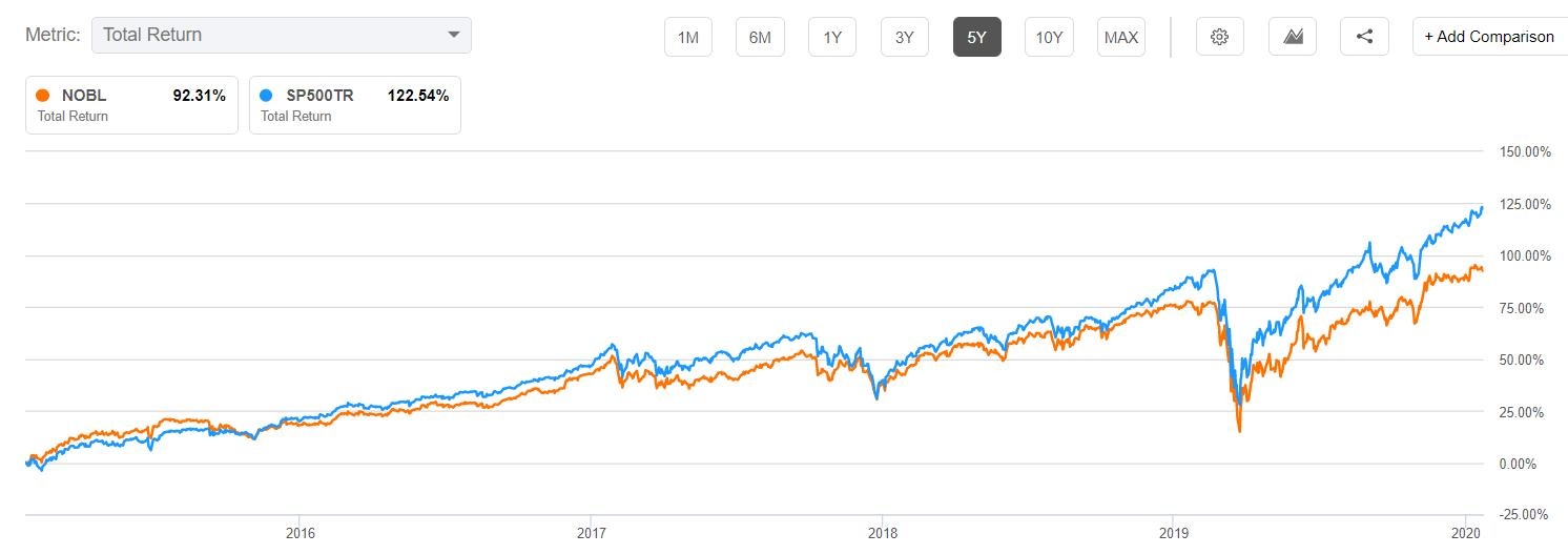 Dividend aristocrat ETF vs. S&P 500