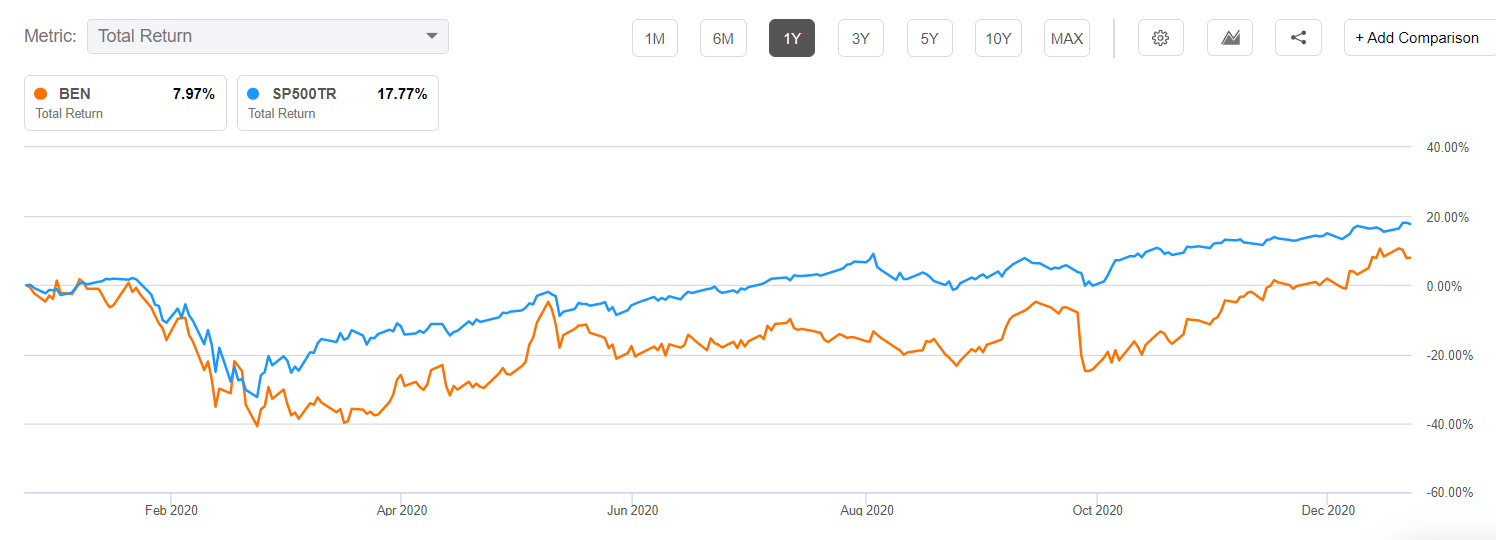 Franklin Resources vs. S&P 500