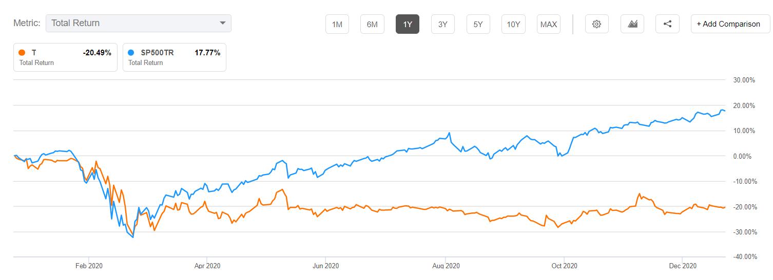 AT&T vs. S&P 500