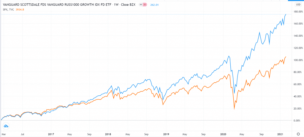 Russell 1000 Growth ETF vs. S&P 500
