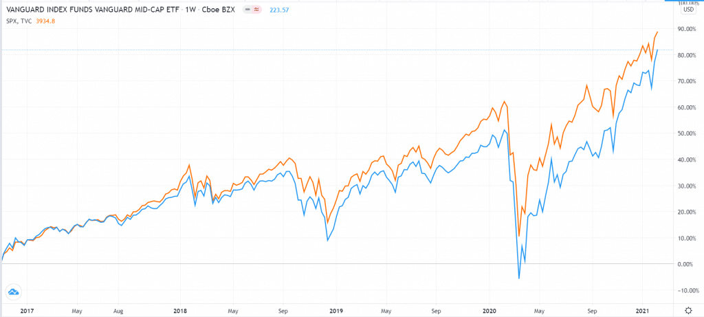Vanguard Mid-Cap ETF vs. S&P 500