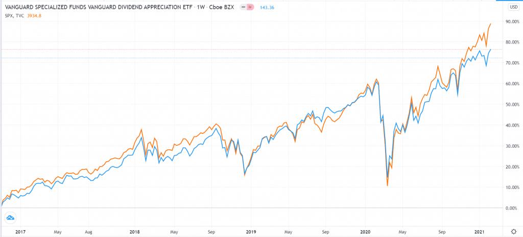 VIG vs. S&P 500