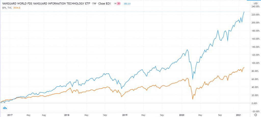 VGT vs. S&P 500