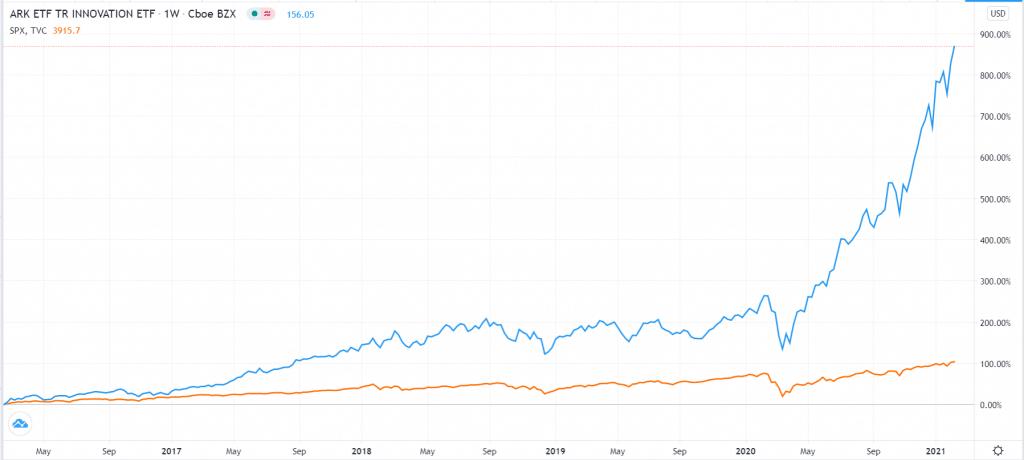 ARKK ETF vs. S&P 500