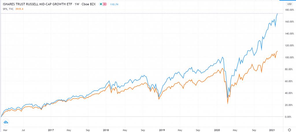 IWP vs. S&P 500
