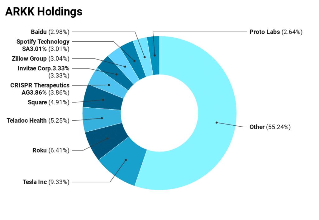 ARKK Holdings