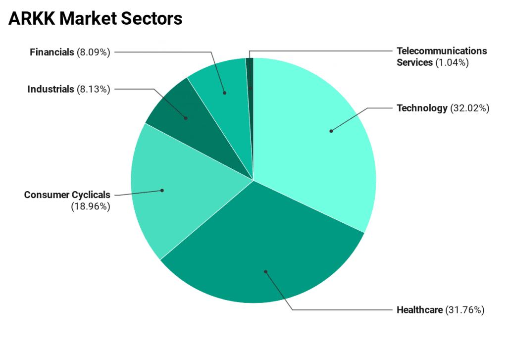 ARKK Market sectors