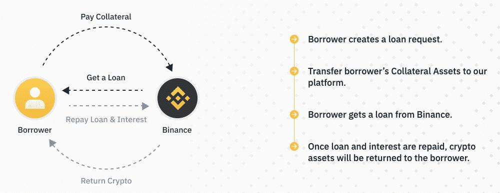 Binance Crypto Loans