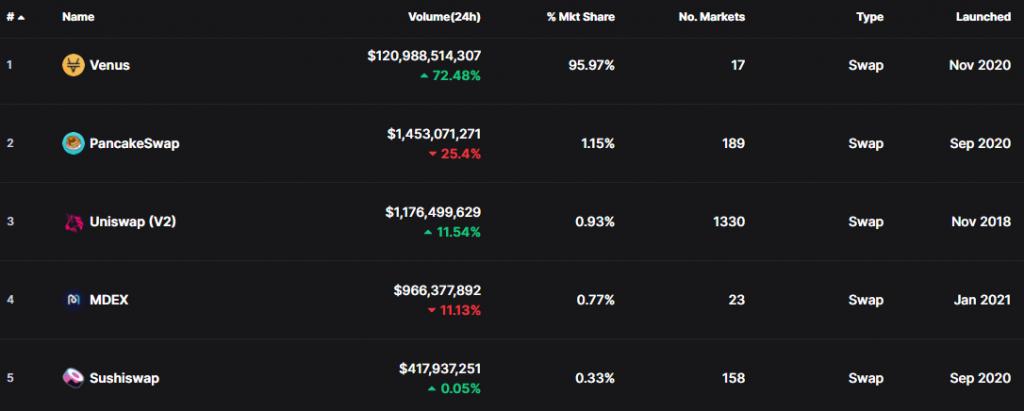 Top 5 decentralized exchanges