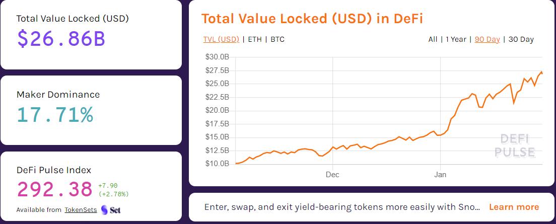 Total value locked in DeFi has been growing