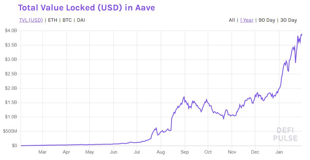 Aave TVL growth