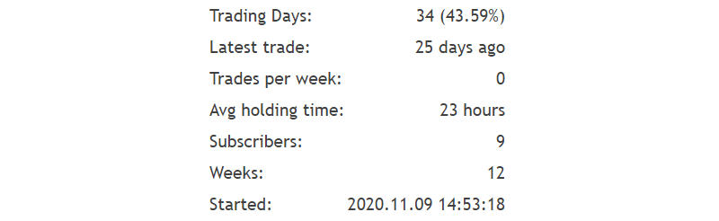 Euro Master Verified Trading Results