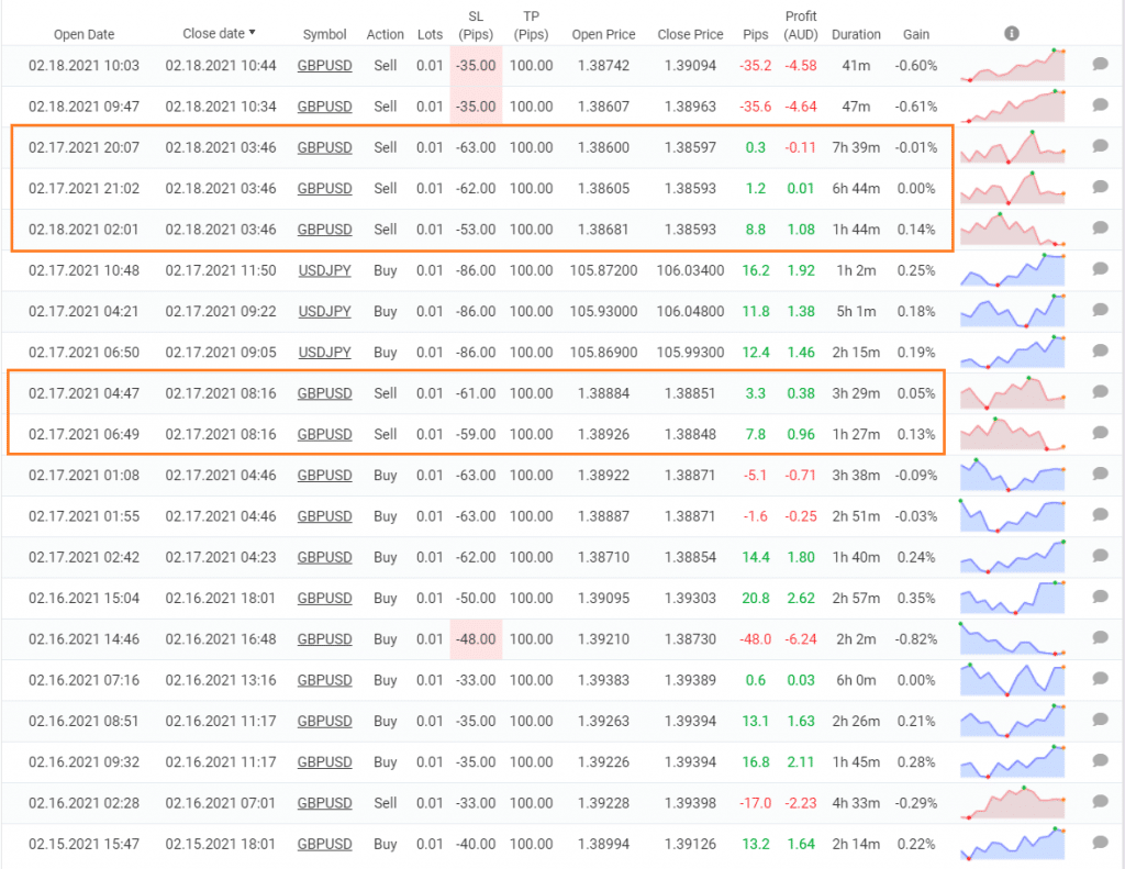 Forex Diamond trading results