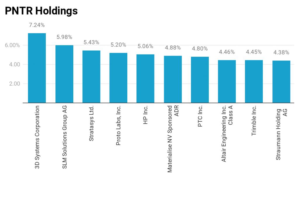 PRNT holdings