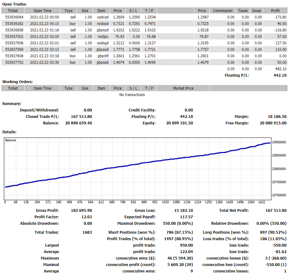 Vader Forex Robot Unverified Trading Results