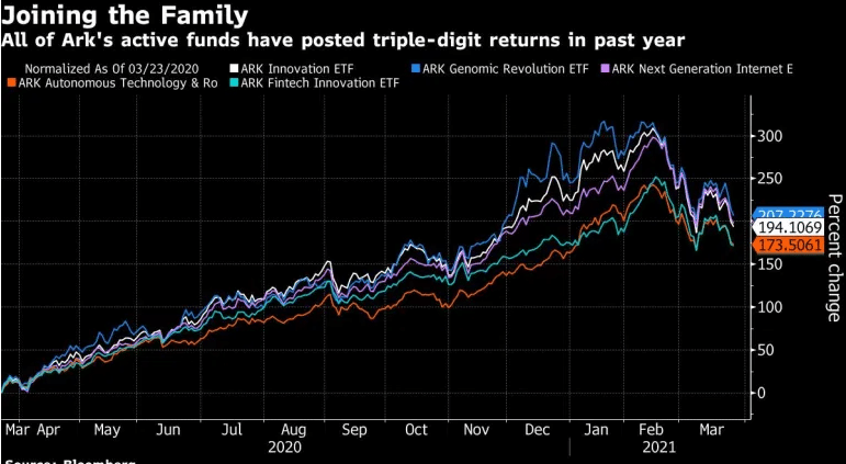 All of Ark's active funds have posted triple-digit returns in past year