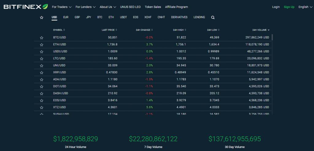 Bitfinex Exchange. Cryptocurrency trading