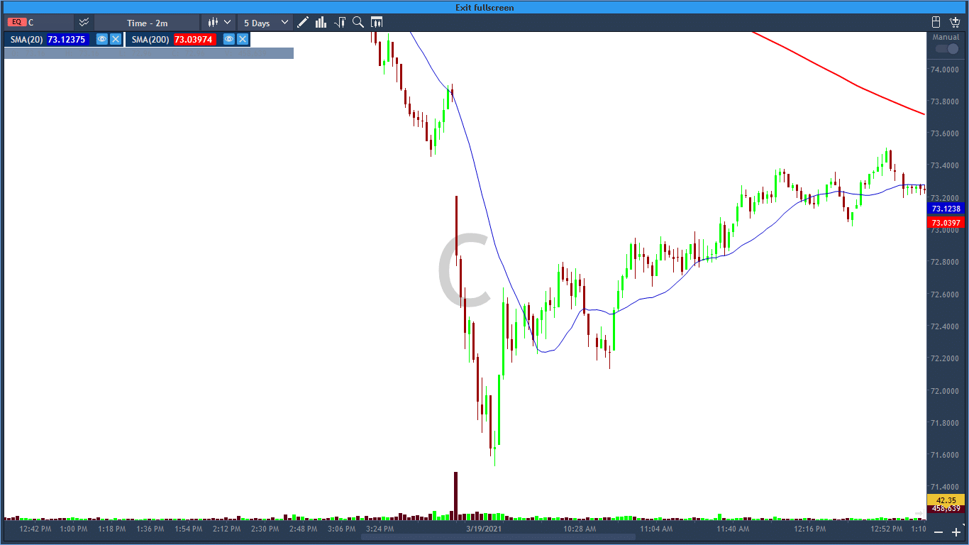 We spot a big red bar at the start of the trading day at C. It has a good setup for a potential short where we take a sell with the stop loss above the red bar.