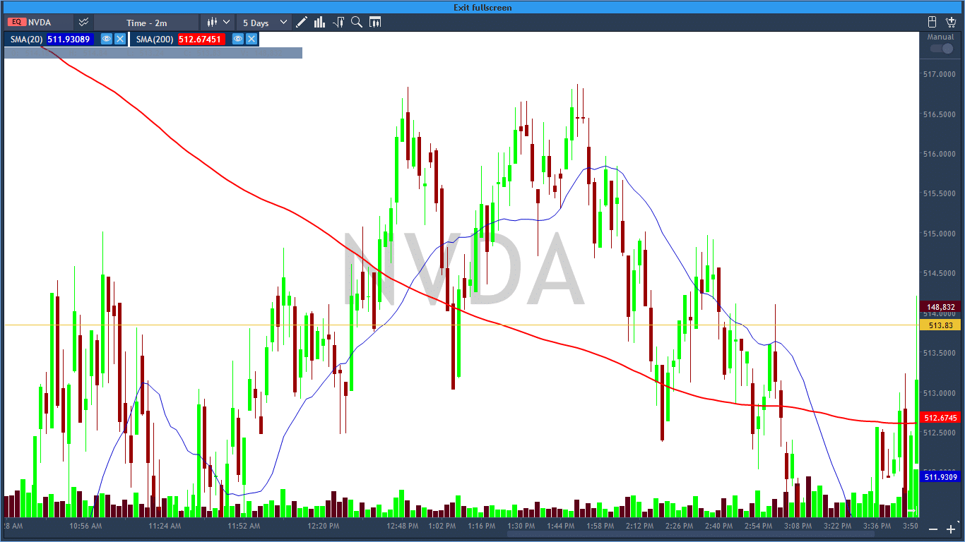 The two minutes' chart at NVDA shows many topping tail bars. The stock is trying to reach new highs but suffers a downfall immediately after witnessing the bearish candlesticks.
