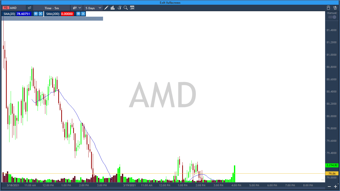 Can you figure out the dead cat bounce on the five-minute chart at AMD?