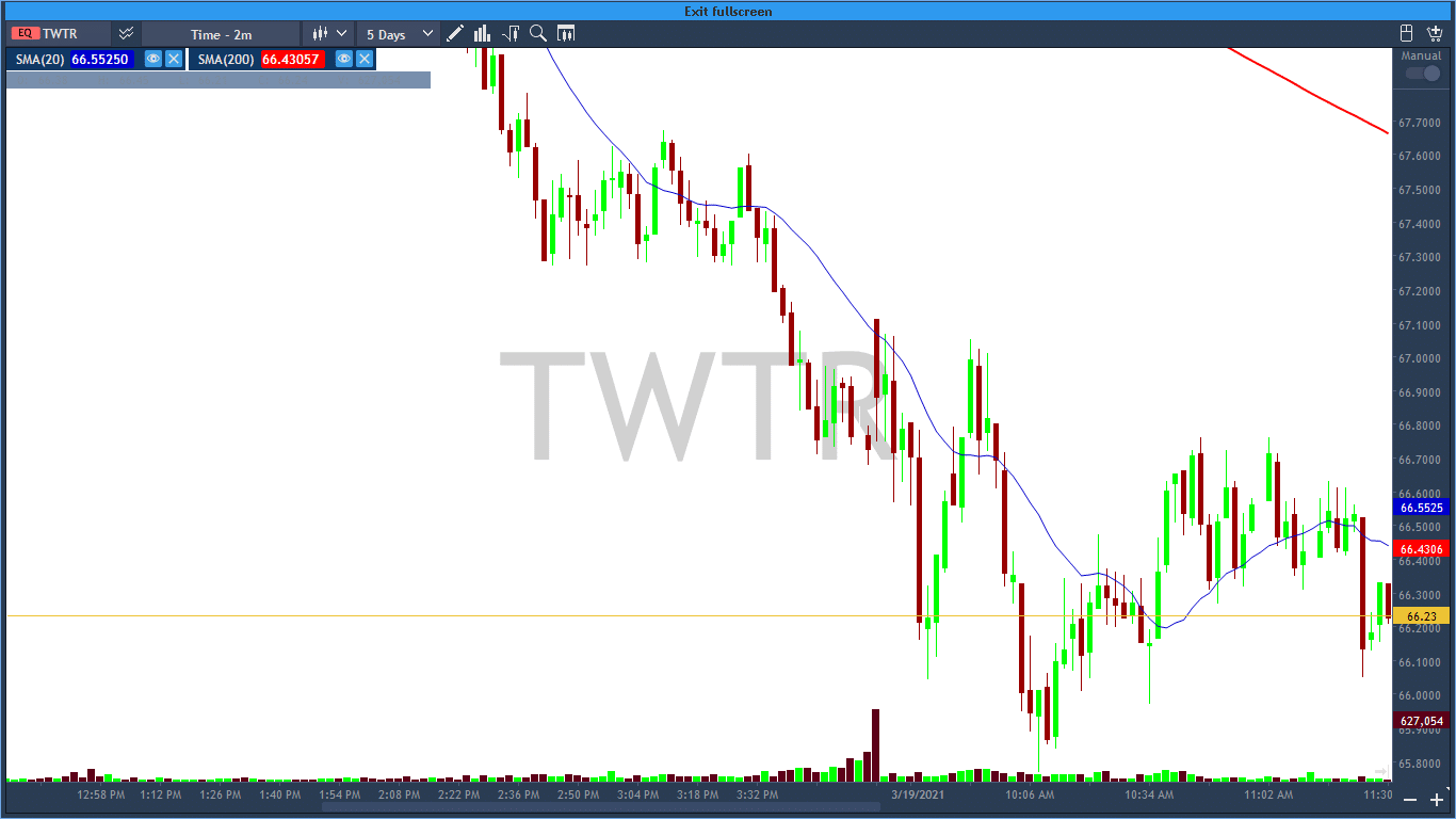 Beautiful bearish engulfing patterns on the Twitter chart. Notice how the market is following its current trends by making subsequent bearish bars on lower highs.