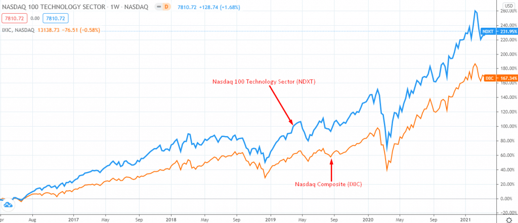 NDXT vs. IXIC performance over the past five years