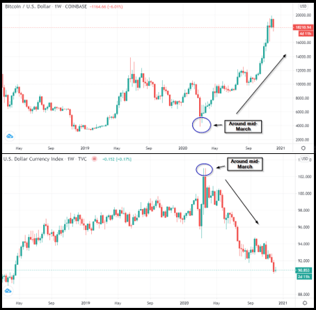 So, in the BTC/USD example, when this market increases, this usually represents confidence in Bitcoin overall and a lack of faith in the greenback.