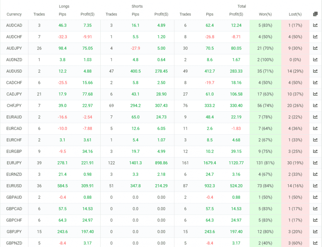 FXTrends trading results