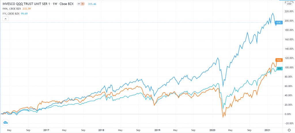 Invesco QQQ, Russell 2,000, and Dow Jones ETFs