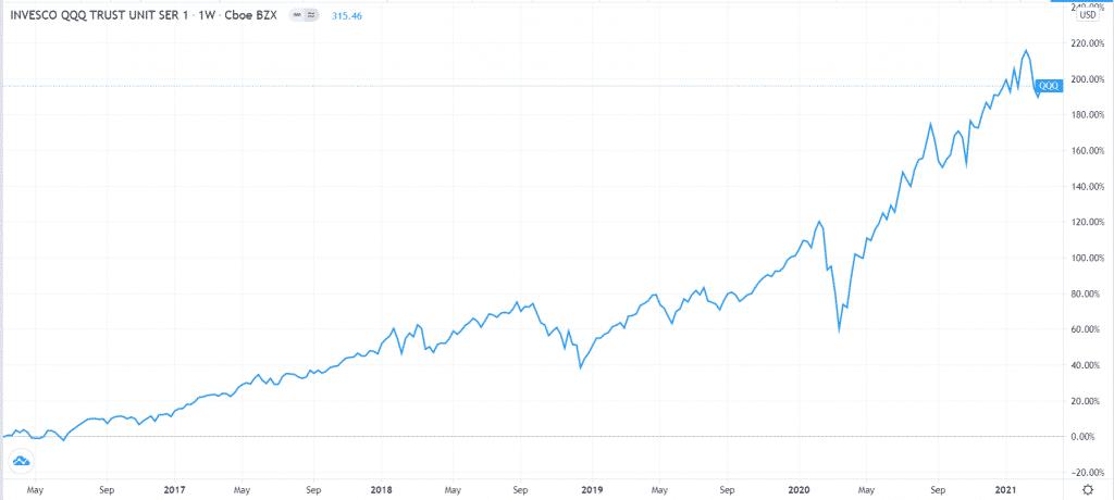 Invesco QQQ 5-year chart