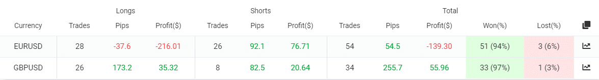 Pinpoint EA trading results