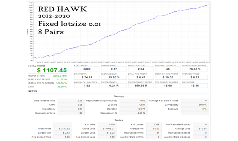 Red Hawk Robot Trading Results