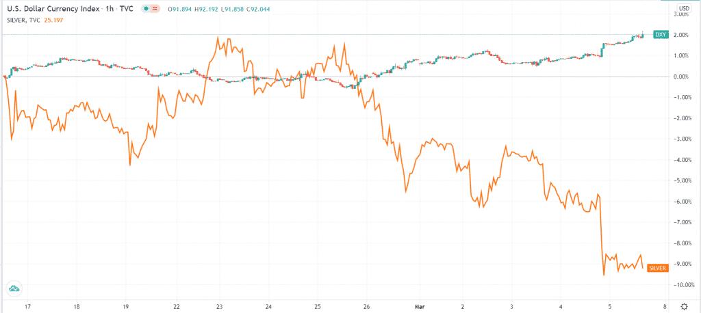 US dollar index vs. silver prices
