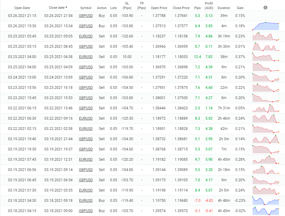 Wall Street Forex Robot trading results