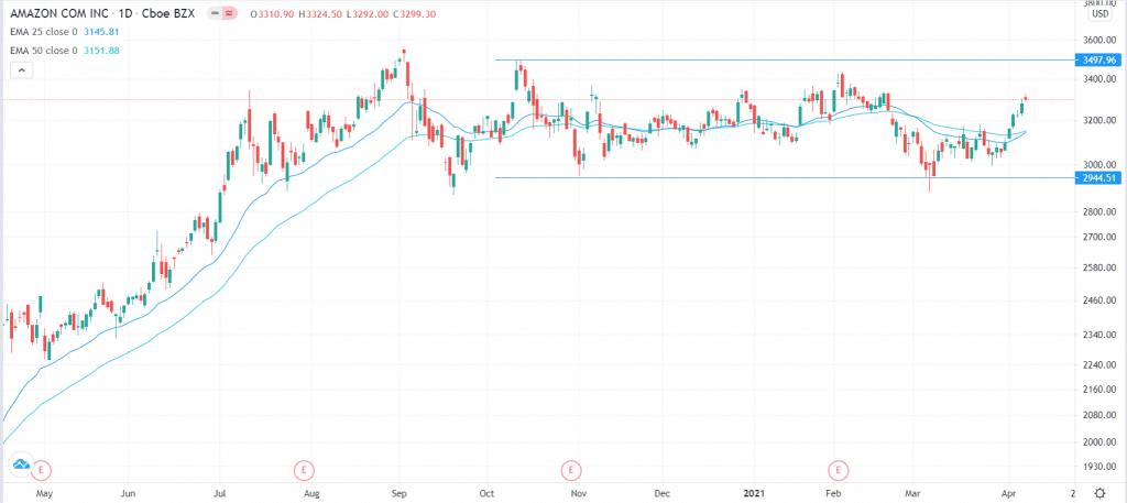 Amazon stock price analysis