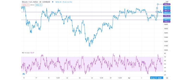BTC/USD technical outlook